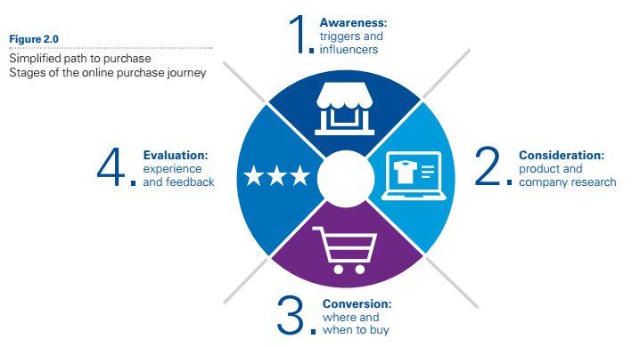 A vásárláshoz vezető út – KPMG kutatásra alapozva