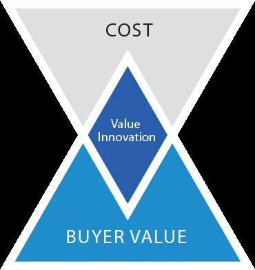 Értékalapú innováció – Bárki képes megújítani a piacot!