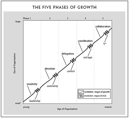 A cégfejlődés stációi: 1 – A vezetési krízis