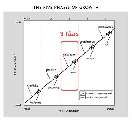 A cégfejlődés stációi: 3 – Kontroll krízis